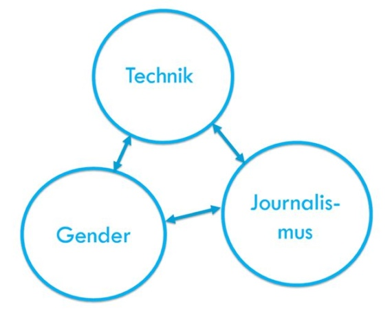 Inhalte des Blogs gender2technik