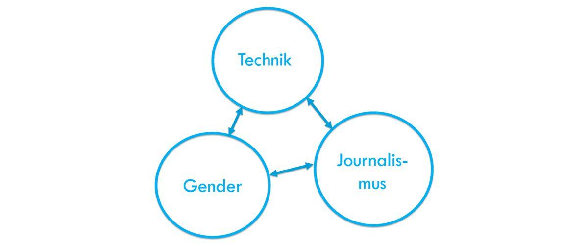 Inhalte des Blogs gender2technik