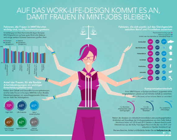 Eine Infografik zu Frauen in MINT-Berufen. Bild: Kelly Global Workforce Index 2015, Kelly Services