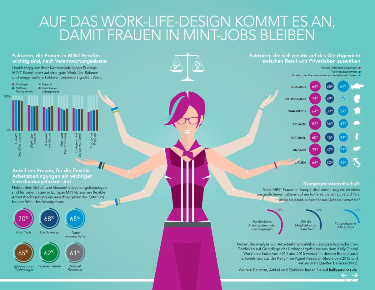 Eine Infografik zu Frauen in MINT-Berufen. Bild: Kelly Global Workforce Index 2015, Kelly Services