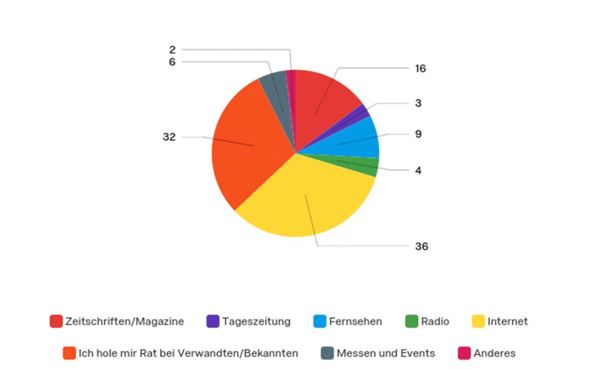 """Crossmedial statt kommunikativer Einbahnstraße: Der Großteil der Probandinnen (n=39) gab unter der Fragestellung """"Wo informieren Sie sich über technische Themen?"""" das Internet als Informationsquelle an (Mehrfachnennungen waren möglich)."""