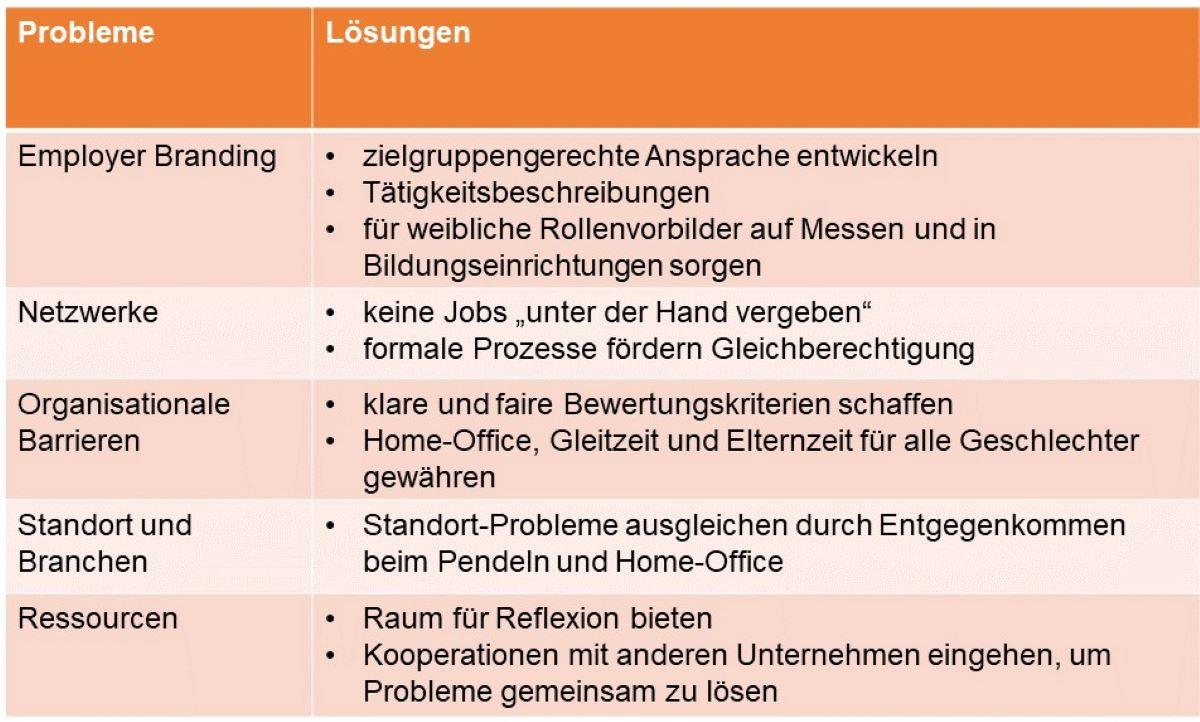 Tabelle, die Lösungen für Unternehmenskultur in IT-Unternehmen zeigt